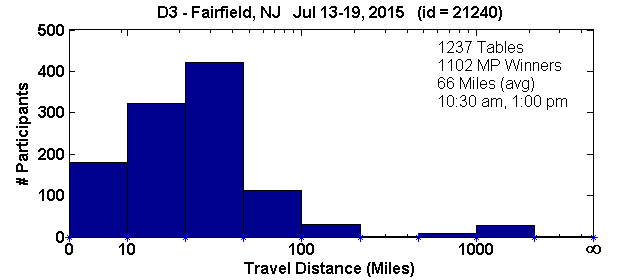 Histogram of player travel distances for Fairfield, NJ Regional in D3 (Jul 13, 2015 - Jul 19, 2015) with 1237 tables (tourney id = 21240)