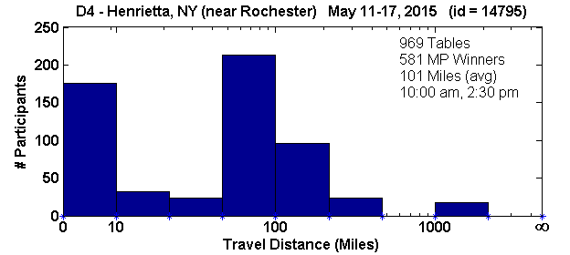 Histogram of player travel distances for Henrietta, NY Regional in D4 (May 11, 2015 - May 17, 2015) with 969 tables (tourney id = 14795)
