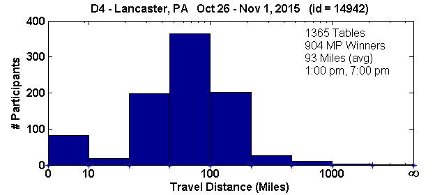 Histogram of player travel distances for Lancaster, PA Regional in D4 (Oct 26, 2015 - Nov 1, 2015) with 1365 tables (tourney id = 14942)