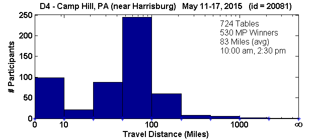 Histogram of player travel distances for Camp Hill, PA Regional in D4 (May 11, 2015 - May 17, 2015) with 724 tables (tourney id = 20081)