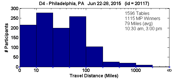 Histogram of player travel distances for Philadelphia, PA Regional in D4 (Jun 22, 2015 - Jun 28, 2015) with 1596 tables (tourney id = 20117)