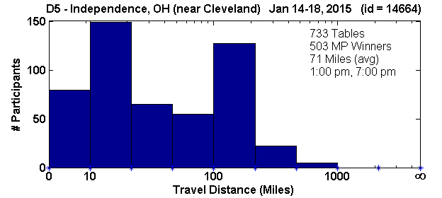 Histogram of player travel distances for Independence, OH Regional in D5 (Jan 14, 2015 - Jan 18, 2015) with 733 tables (tourney id = 14664)