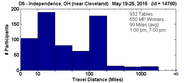 Histogram of player travel distances for Independence, OH Regional in D5 (May 19, 2015 - May 25, 2015) with 932 tables (tourney id = 14780)
