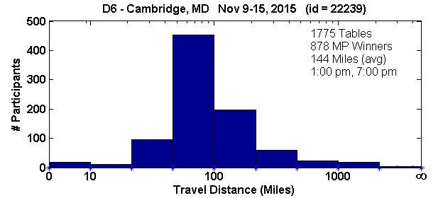 Histogram of player travel distances for Cambridge, MD Regional in D6 (Nov 9, 2015 - Nov 15, 2015) with 1775 tables (tourney id = 22239)