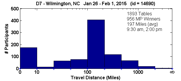 Histogram of player travel distances for Wilmington, NC Regional in D7 (Jan 26, 2015 - Feb 1, 2015) with 1893 tables (tourney id = 14690)