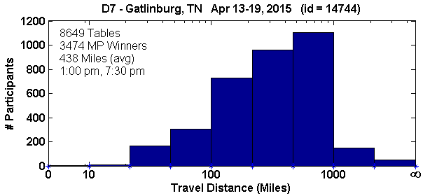 Histogram of player travel distances for Gatlinburg, TN Regional in D7 (Apr 13, 2015 - Apr 19, 2015) with 8649 tables (tourney id = 14744)
