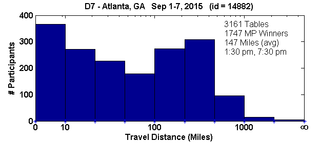 Histogram of player travel distances for Atlanta, GA Regional in D7 (Sep 1, 2015 - Sep 7, 2015) with 3161 tables (tourney id = 14882)