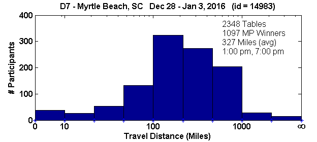 Histogram of player travel distances for Myrtle Beach, SC Regional in D7 (Dec 28, 2015 - Jan 3, 2016) with 2348 tables (tourney id = 14983)