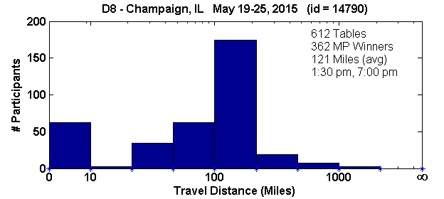Histogram of player travel distances for Champaign, IL Regional in D8 (May 19, 2015 - May 25, 2015) with 612 tables (tourney id = 14790)