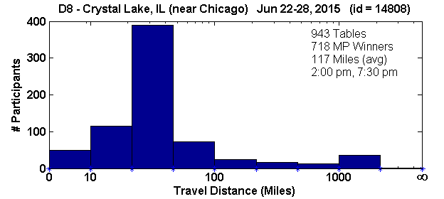 Histogram of player travel distances for Crystal Lake, IL Regional in D8 (Jun 22, 2015 - Jun 28, 2015) with 943 tables (tourney id = 14808)
