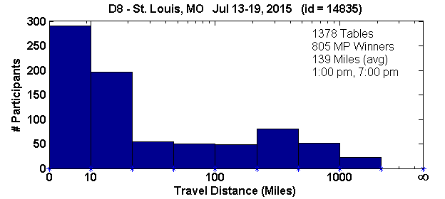 Histogram of player travel distances for St. Louis, MO Regional in D8 (Jul 13, 2015 - Jul 19, 2015) with 1378 tables (tourney id = 14835)