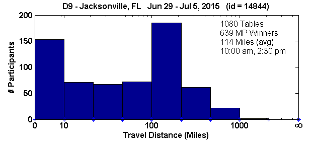 Histogram of player travel distances for Jacksonville, FL Regional in D9 (Jun 29, 2015 - Jul 5, 2015) with 1080 tables (tourney id = 14844)
