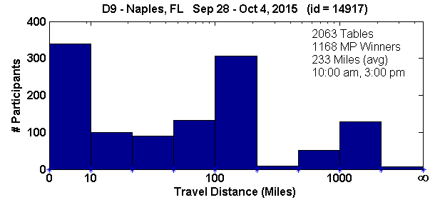 Histogram of player travel distances for Naples, FL Regional in D9 (Sep 28, 2015 - Oct 4, 2015) with 2063 tables (tourney id = 14917)