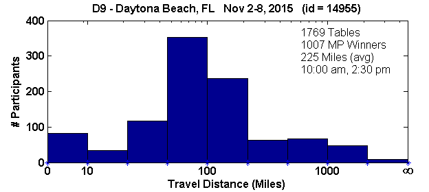 Histogram of player travel distances for Daytona Beach, FL Regional in D9 (Nov 2, 2015 - Nov 8, 2015) with 1769 tables (tourney id = 14955)