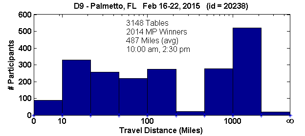Histogram of player travel distances for Palmetto, FL Regional in D9 (Feb 16, 2015 - Feb 22, 2015) with 3148 tables (tourney id = 20238)