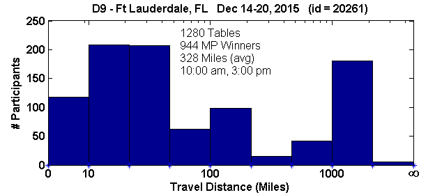 Histogram of player travel distances for Ft Lauderdale, FL Regional in D9 (Dec 14, 2015 - Dec 20, 2015) with 1280 tables (tourney id = 20261)