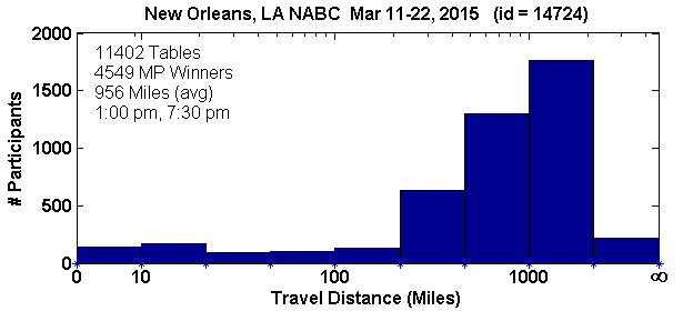 Histogram of player travel distances for New Orleans, LA NABC (Mar 11, 2015 - Mar 22, 2015) with 11402 tables (tourney id = 14724)