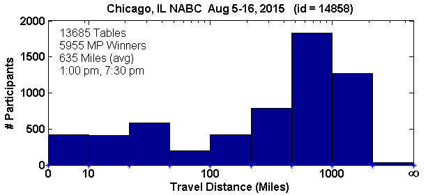Tournament travel histogram for the Chicago NABC