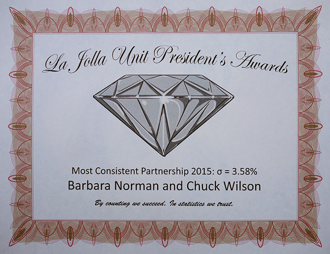 2015 President's Award for Most Consistent Partnership