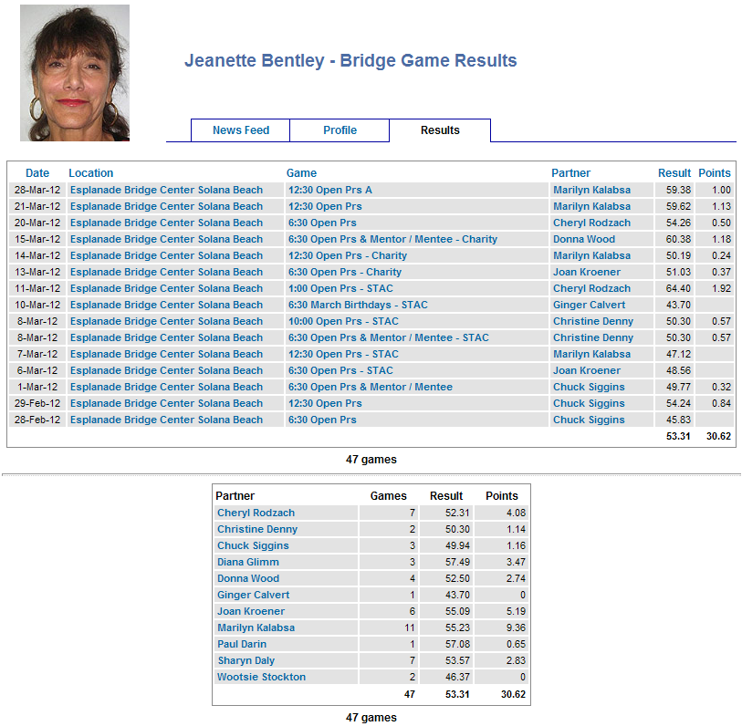 Screenshot of a player page on Bridge Results.