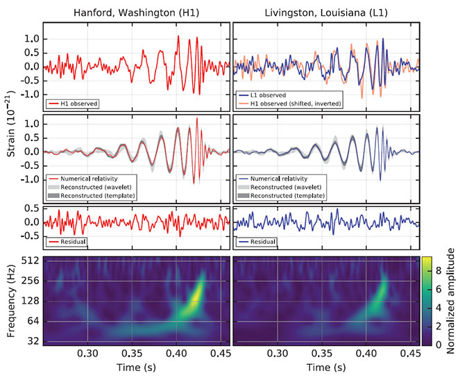 LIGO detection of merging black holes