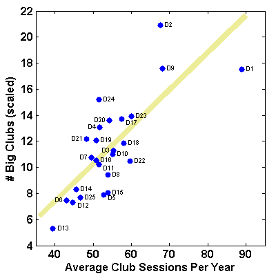 Scatter plot of the number of big clubs (scaled) per district versus average number of club sessions per player per year