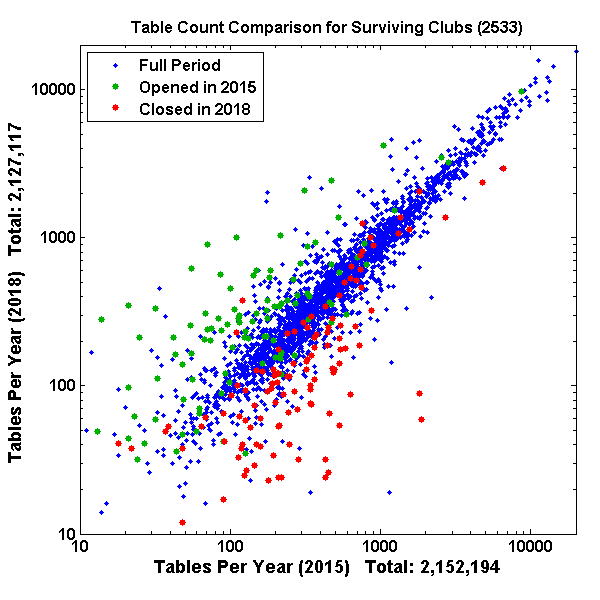 2015 vs 2018 table counts for surviving clubs