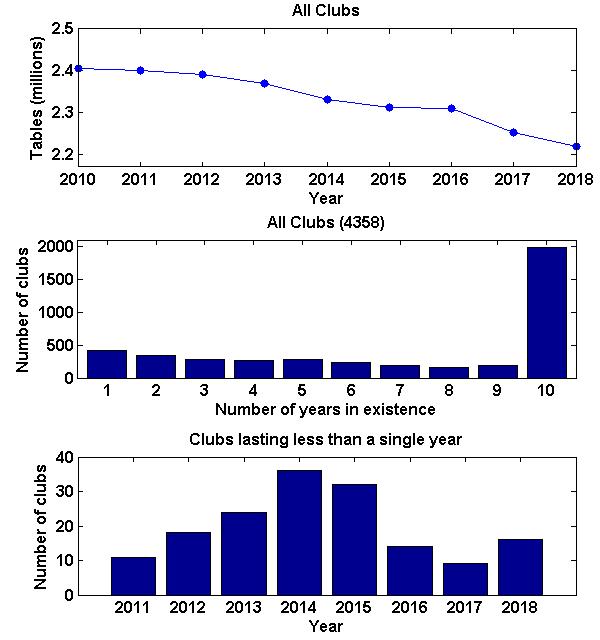 Club trends 2010-2019