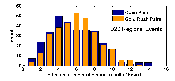 Combined histograms of the effective distinct board results for both open and Gold Rush events at D22 regionals, subsampled to 32 results per board using 100 iterations per board