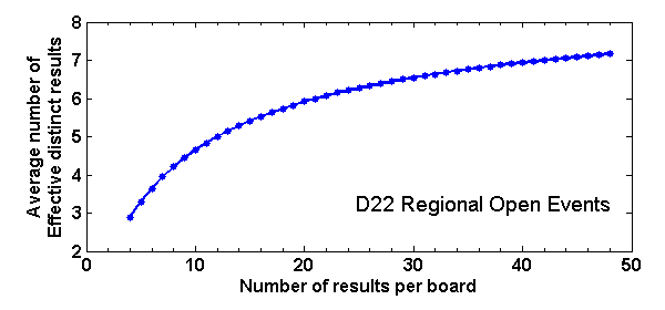 Average number of effective distinct board results versus number of results per board