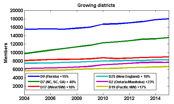 District populations from 2004-2015 for fastest growing districts