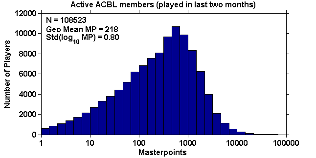 Histogram of masterpoints for ACBL players who played during the last two months