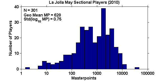 Histogram of masterpoints for May 2010 La Jolla sectional