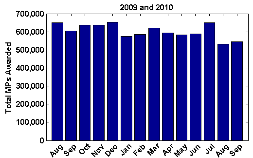 Total masterpoint awarded by month in 2009-2010