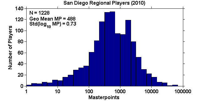 Histogram of masterpoints for 2010 San Diego regional players
