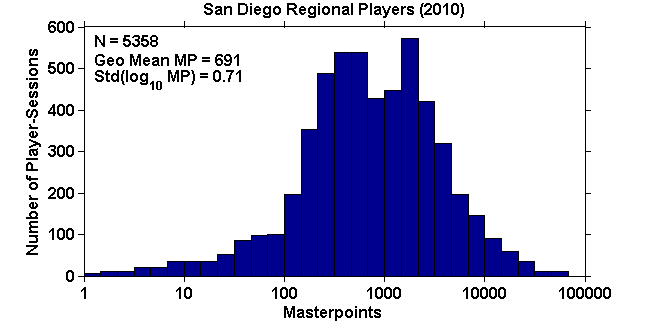 Histogram of masterpoints for 2010 San Diego regional player-sessions