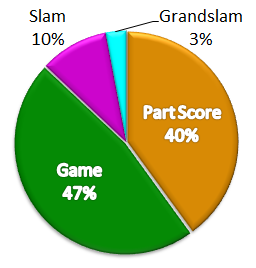 Pie chart of breakdown of partial, game, slam, and grand slam contracts based on double dummy analysis