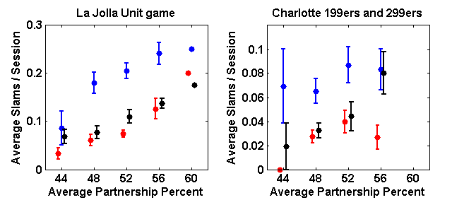 Plot of average slams per session bid and made versus average partnership percentage, binned in 4% bins and broken out by type, for regular partnerships in both the La Jolla Unit game and the Charlotte Bridge Studio 199er and 299er games combined