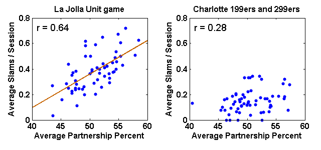 Scatter plot of average slams per session bid and made versus average partnership percentage for regular partnerships in both the La Jolla Unit game and the Charlotte Bridge Studio 199er and 299er games combined