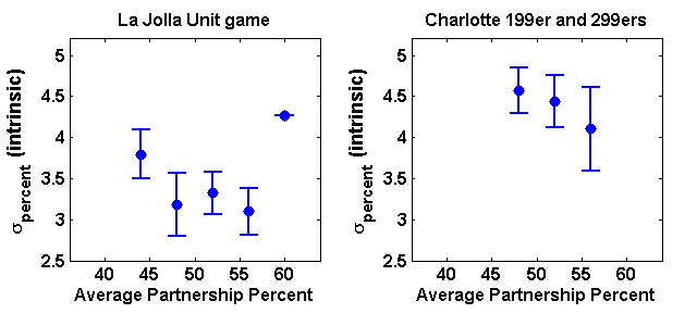 Binned intrinsic partnership variability versus average partnership percentage in both the La Jolla Unit game and the Charlotte Bridge Studio 199er and 299er games combined