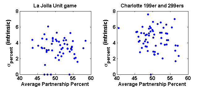 Scatter plot of intrinsic partnership variability versus average partnership percentage in both the La Jolla Unit game and the Charlotte Bridge Studio 199er and 299er games combined