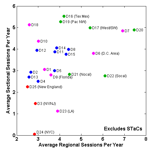 Scatter plot of average number of regional vs. sectional sessions per player in 2015 by district