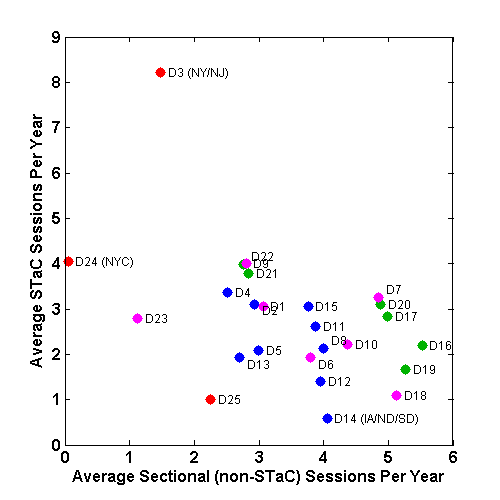 Scatter plot of average number of STaC vs. sectional sessions per player in 2015 by district